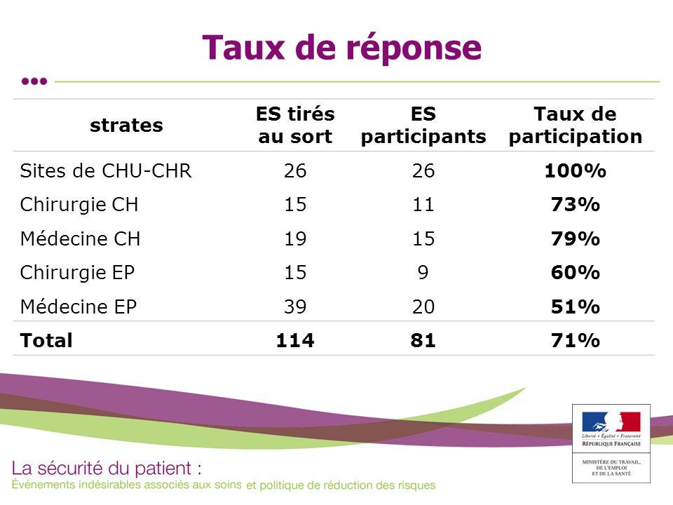 Taux de réponse strates ES tirés au sort ES participants Taux de participation Sites de CHU-CHR26 100% Chirurgie CH151173% Médecine CH191579% Chirurgi