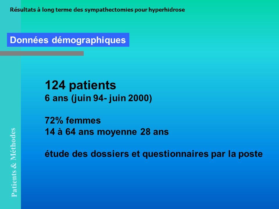 124 patients 6 ans (juin 94- juin 2000) 72% femmes 14 à 64 ans moyenne 28 ans étude des dossiers et questionnaires par la poste Données démographiques