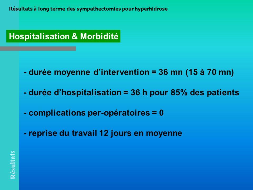 - durée moyenne dintervention = 36 mn (15 à 70 mn) - durée dhospitalisation = 36 h pour 85% des patients - complications per-opératoires = 0 - reprise