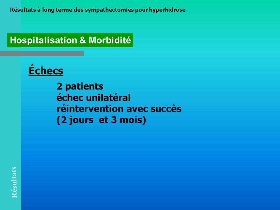 Échecs 2 patients échec unilatéral réintervention avec succès (2 jours et 3 mois) Hospitalisation & Morbidité Résultats Résultats à long terme des sym