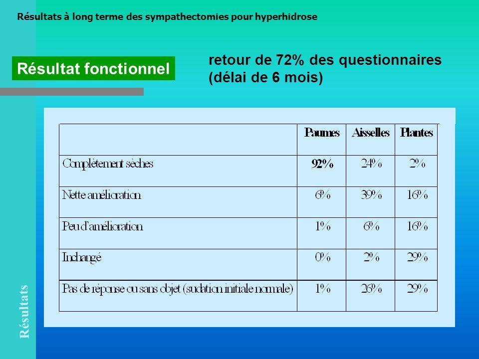 retour de 72% des questionnaires (délai de 6 mois) Résultat fonctionnel Résultats Résultats à long terme des sympathectomies pour hyperhidrose