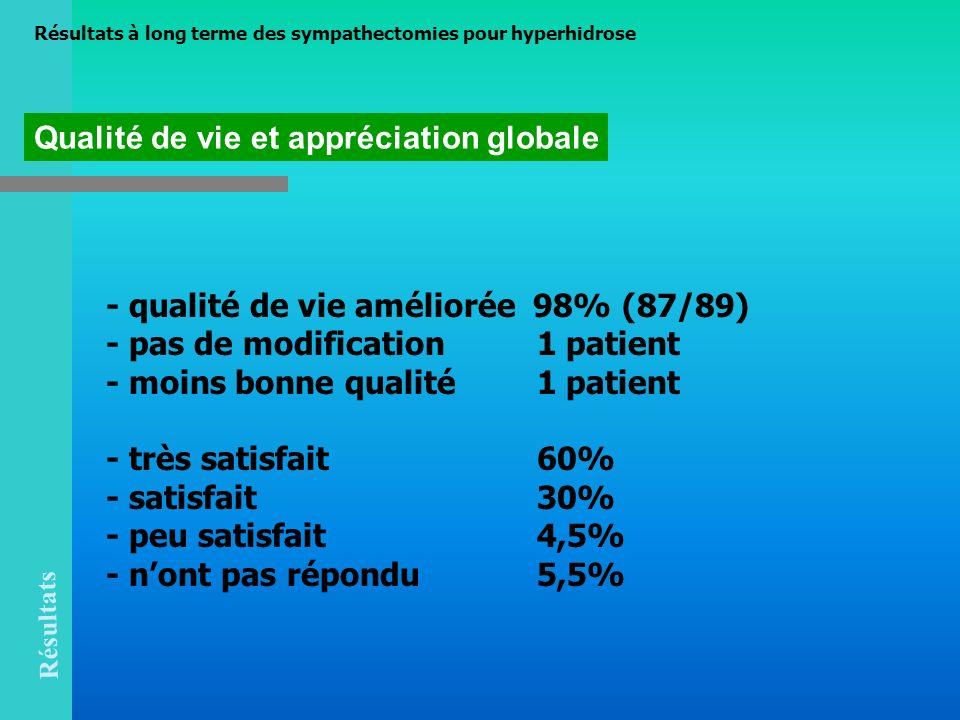 - qualité de vie améliorée 98% (87/89) - pas de modification 1 patient - moins bonne qualité 1 patient - très satisfait 60% - satisfait 30% - peu sati