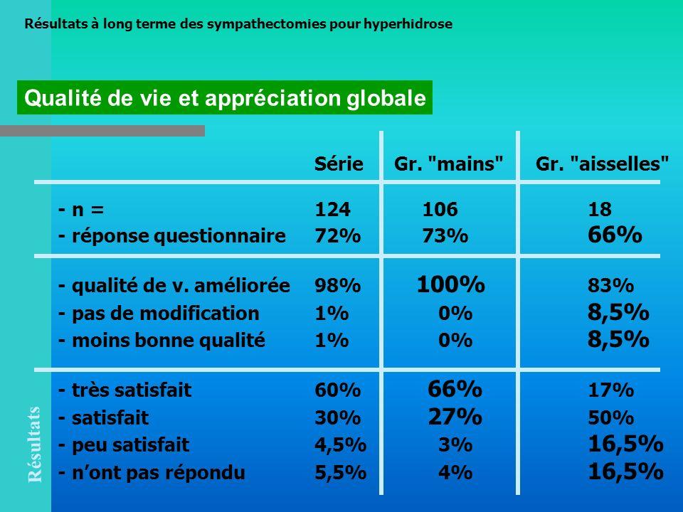 Qualité de vie et appréciation globale Résultats Série Gr.
