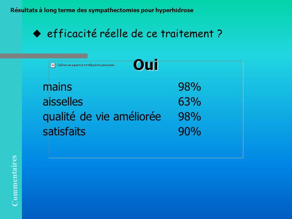 efficacité réelle de ce traitement ? Oui Oui mains 98% aisselles 63% qualité de vie améliorée 98% satisfaits 90% Commentaires Résultats à long terme d
