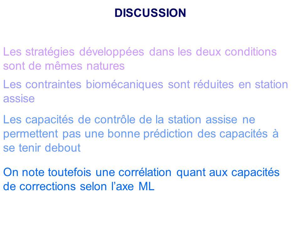 Les stratégies développées dans les deux conditions sont de mêmes natures Les contraintes biomécaniques sont réduites en station assise Les capacités