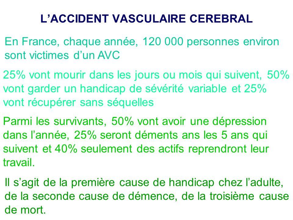 Les AVC sont classés en accidents ischémiques et hémorragiques Les accidents ischémiques sont dus à locclusion dune artère cérébrale qui entraîne un infarctus cérébral (mort brutale des cellules) (80% des cas) Cette occlusion résulte le plus souvent dun athérome (plaque de corps gras) ou dun caillot Les accidents hémorragiques résultent de la rupture dun vaisseau (anévrisme) (20% des cas).