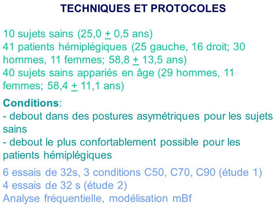 10 sujets sains (25,0 + 0,5 ans) 41 patients hémiplégiques (25 gauche, 16 droit; 30 hommes, 11 femmes; 58,8 + 13,5 ans) 40 sujets sains appariés en âg