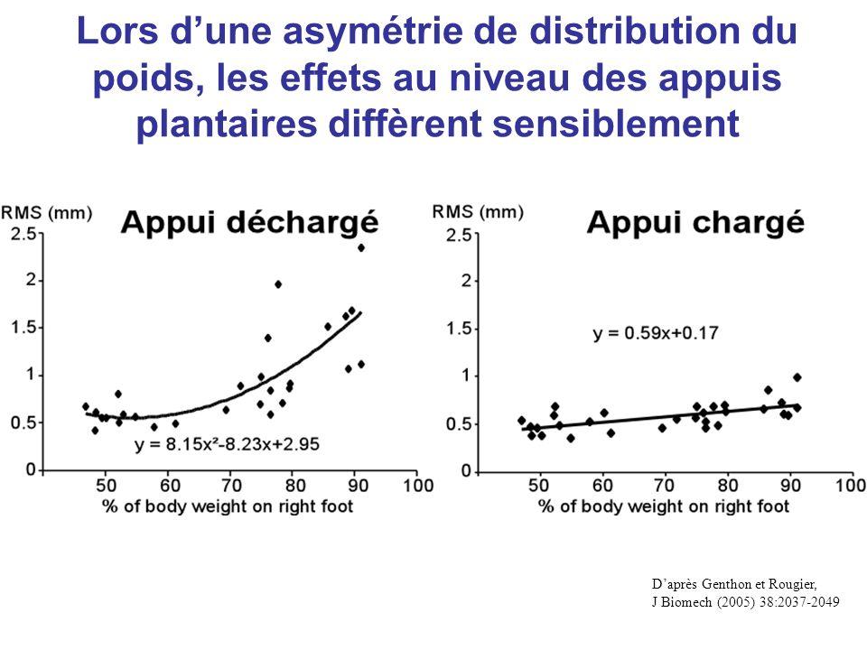 Daprès Genthon et Rougier, J Biomech (2005) 38:2037-2049 Lors dune asymétrie de distribution du poids, les effets au niveau des appuis plantaires diff