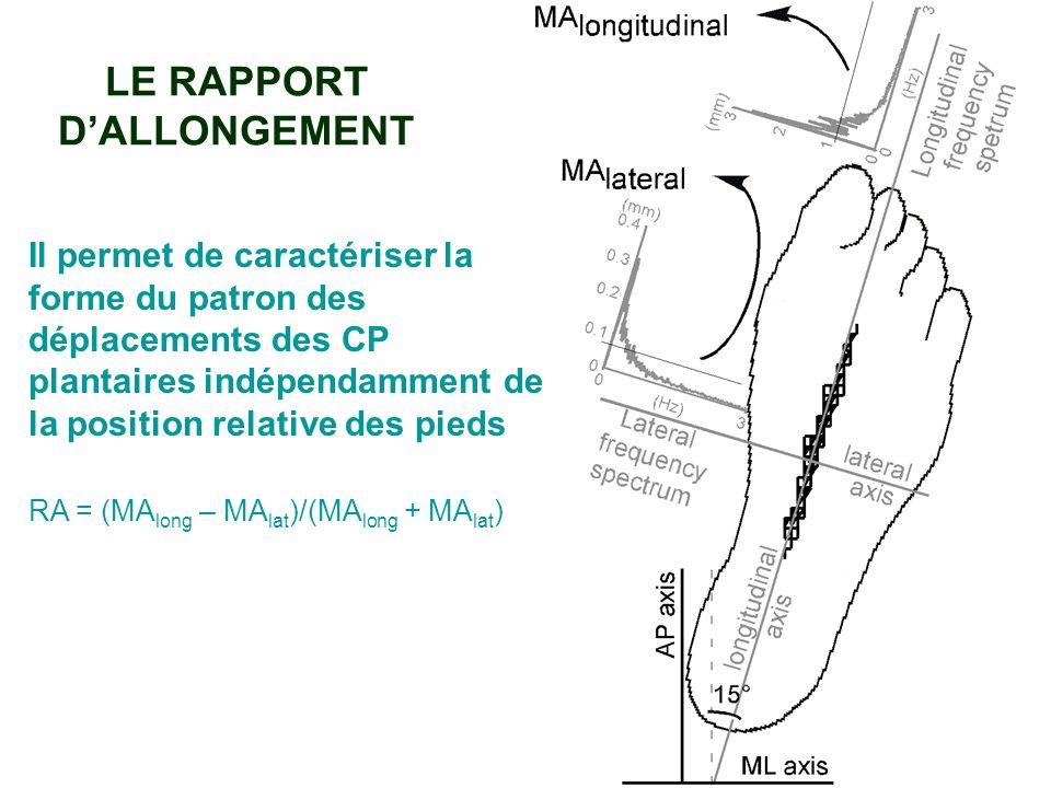 LE RAPPORT DALLONGEMENT Il permet de caractériser la forme du patron des déplacements des CP plantaires indépendamment de la position relative des pie