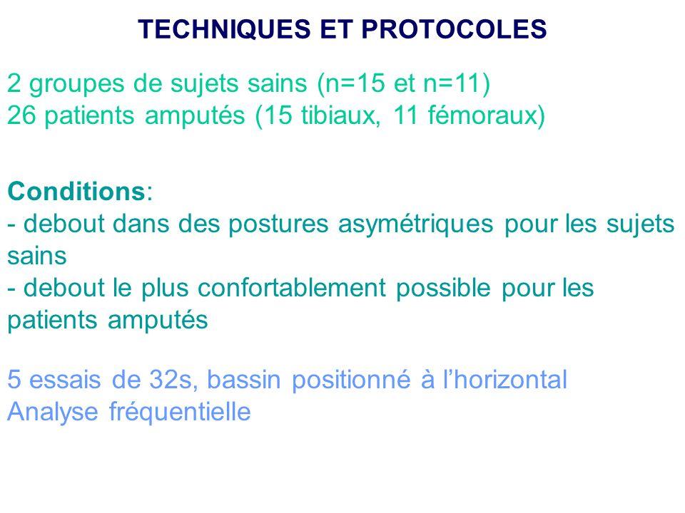 2 groupes de sujets sains (n=15 et n=11) 26 patients amputés (15 tibiaux, 11 fémoraux) Conditions: - debout dans des postures asymétriques pour les su