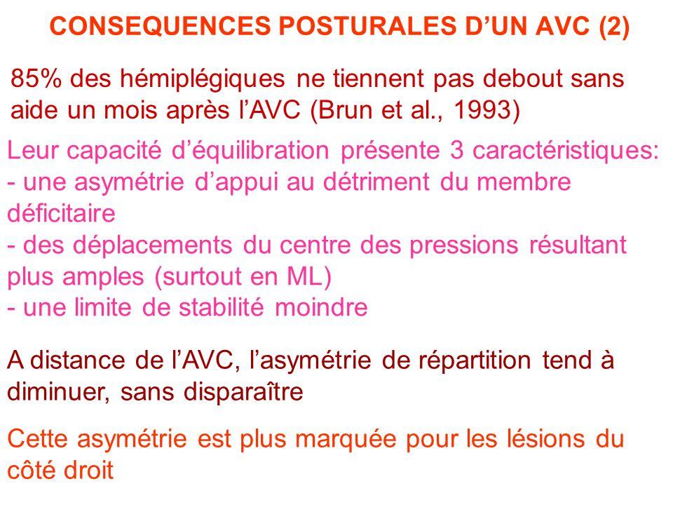 85% des hémiplégiques ne tiennent pas debout sans aide un mois après lAVC (Brun et al., 1993) Cette asymétrie est plus marquée pour les lésions du côt