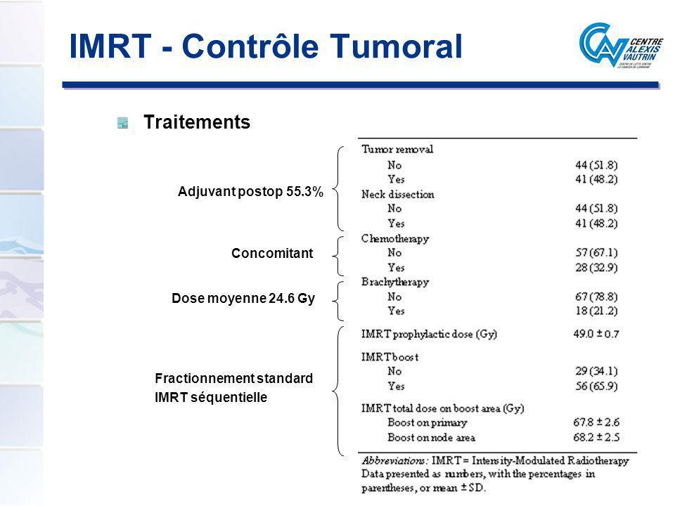 Traitements Fractionnement standard IMRT séquentielle Dose moyenne 24.6 Gy Concomitant Adjuvant postop 55.3% IMRT - Contrôle Tumoral