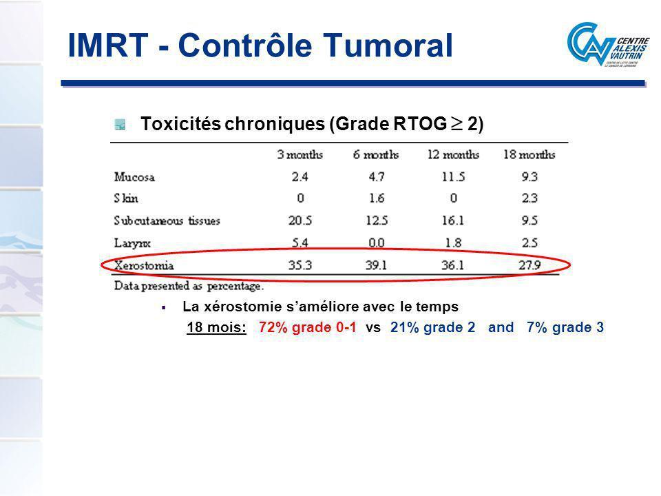 Toxicités chroniques (Grade RTOG 2) La xérostomie saméliore avec le temps 18 mois: 72% grade 0-1 vs 21% grade 2 and 7% grade 3 IMRT - Contrôle Tumoral