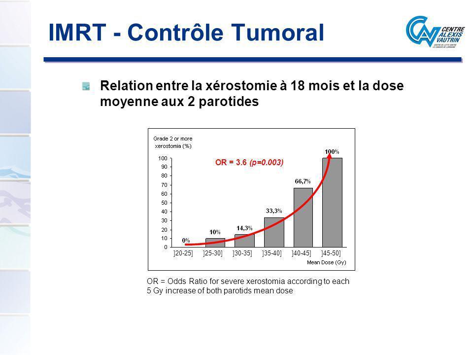 Relation entre la xérostomie à 18 mois et la dose moyenne aux 2 parotides ]30-35]]35-40]]40-45]]45-50] OR = Odds Ratio for severe xerostomia according