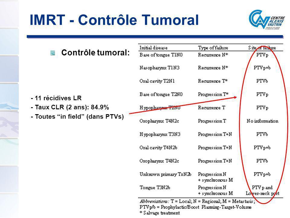 Contrôle tumoral: - 11 récidives LR - Taux CLR (2 ans): 84.9% - Toutes in field (dans PTVs) IMRT - Contrôle Tumoral