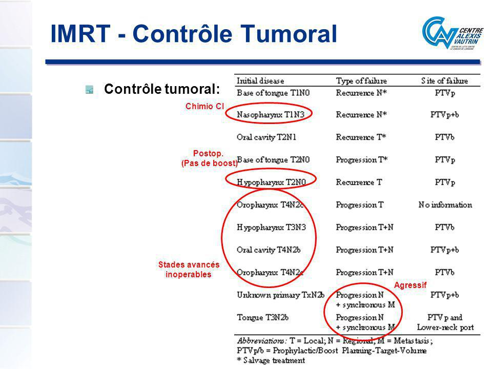 Contrôle tumoral: Stades avancés inoperables Chimio CI Postop. (Pas de boost) IMRT - Contrôle Tumoral Agressif