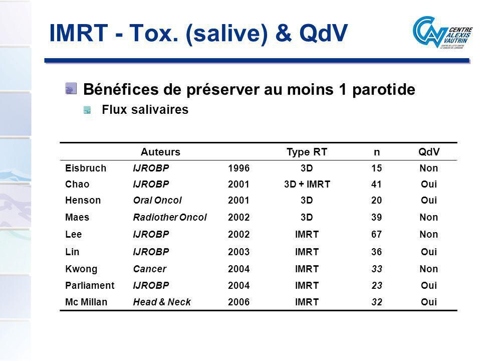 IMRT - Tox. (salive) & QdV Bénéfices de préserver au moins 1 parotide Flux salivaires AuteursType RTnQdV EisbruchIJROBP19963D15Non ChaoIJROBP20013D +