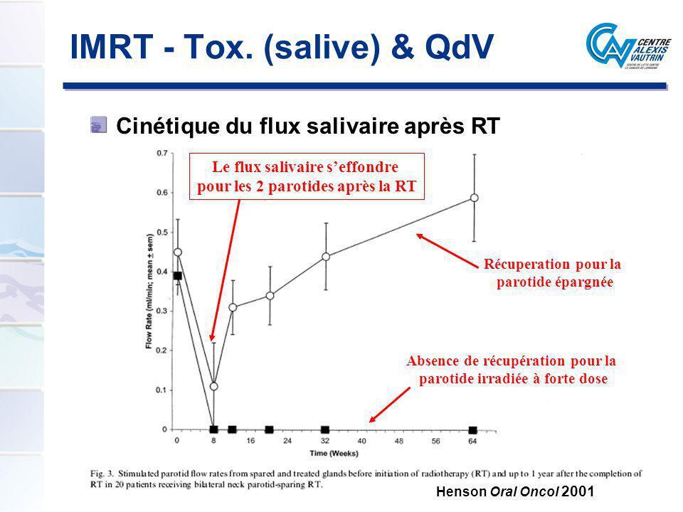 Le flux salivaire seffondre pour les 2 parotides après la RT Récuperation pour la parotide épargnée Absence de récupération pour la parotide irradiée
