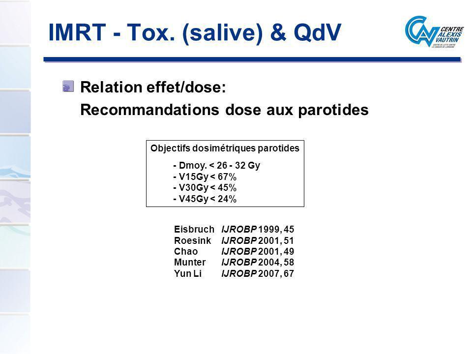 IMRT - Tox. (salive) & QdV Relation effet/dose: Recommandations dose aux parotides Objectifs dosimétriques parotides - Dmoy. < 26 - 32 Gy - V15Gy < 67