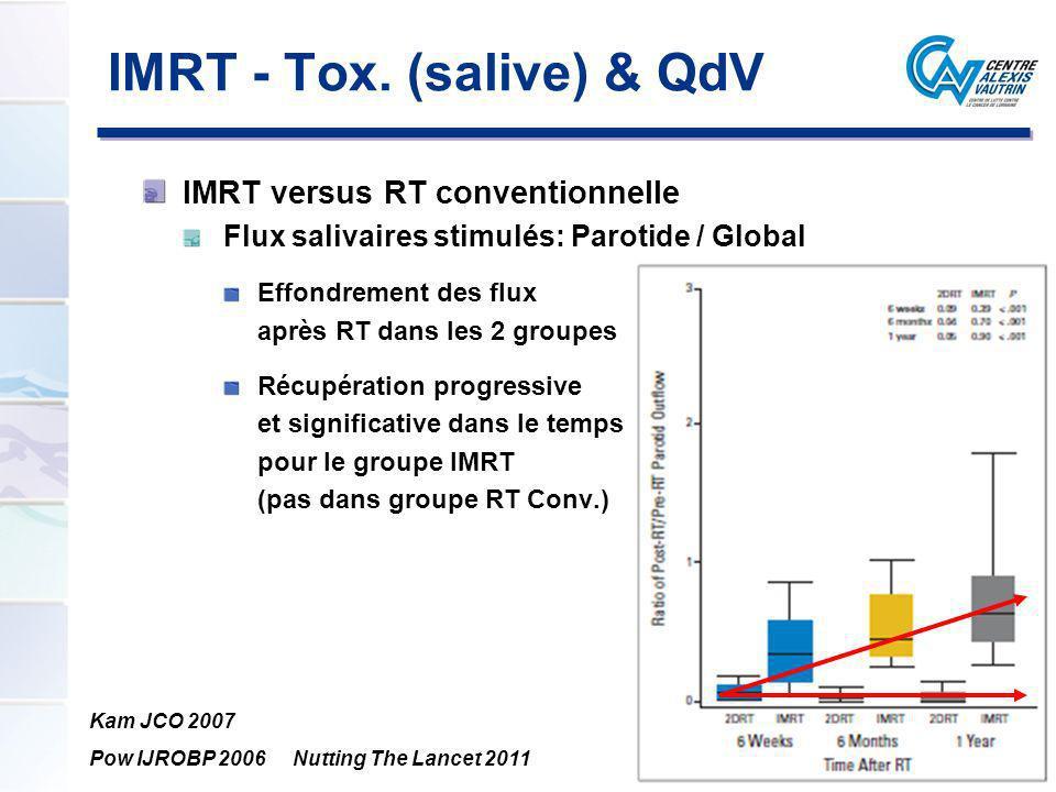 IMRT - Tox. (salive) & QdV IMRT versus RT conventionnelle Flux salivaires stimulés: Parotide / Global Effondrement des flux après RT dans les 2 groupe