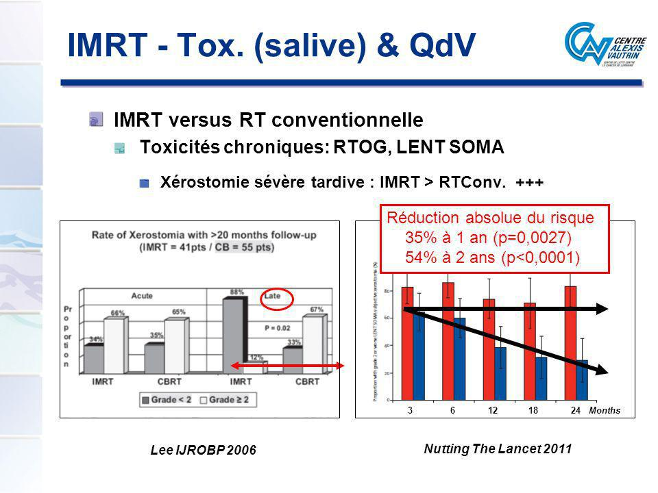 IMRT - Tox. (salive) & QdV IMRT versus RT conventionnelle Toxicités chroniques: RTOG, LENT SOMA Xérostomie sévère tardive : IMRT > RTConv. +++ Nutting