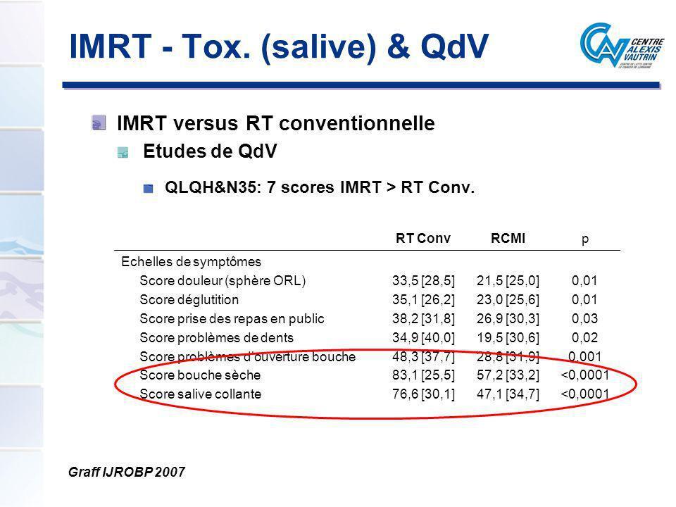 IMRT - Tox. (salive) & QdV IMRT versus RT conventionnelle Etudes de QdV QLQH&N35: 7 scores IMRT > RT Conv. Graff IJROBP 2007 RT ConvRCMIp Echelles de