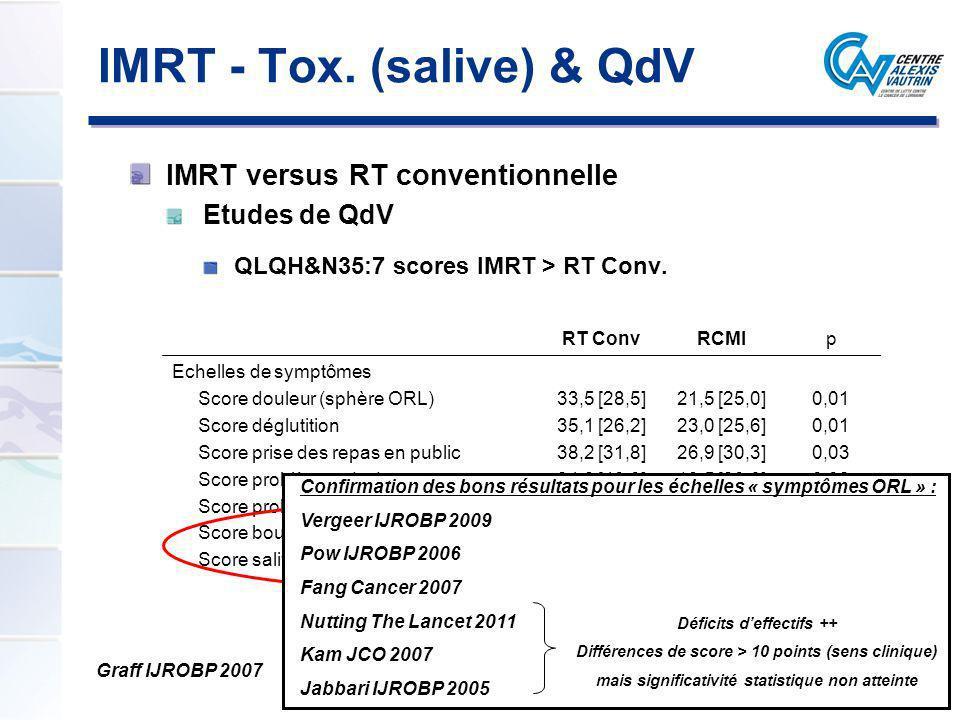 IMRT - Tox. (salive) & QdV IMRT versus RT conventionnelle Etudes de QdV QLQH&N35:7 scores IMRT > RT Conv. Graff IJROBP 2007 RT ConvRCMIp Echelles de s