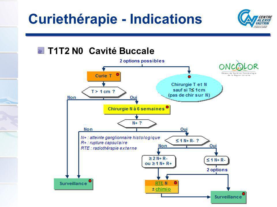Curiethérapie - Indications T1T2 N0 Cavité Buccale