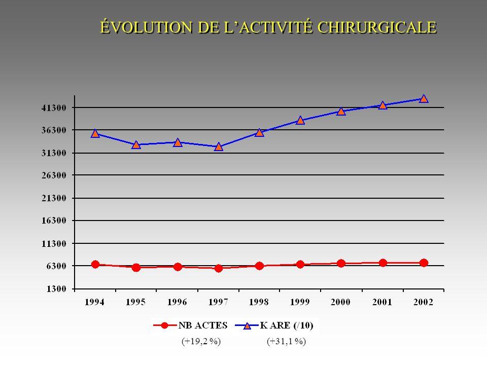 Répartition globale des activités (en nombre dactes)