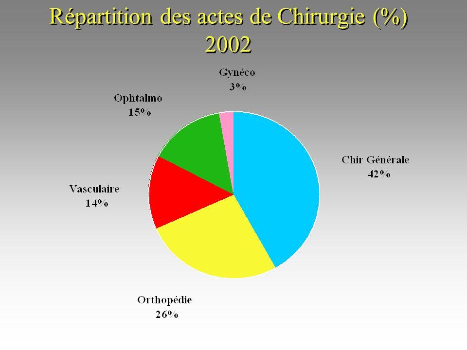 ÉVOLUTION DE LACTIVITÉ CHIRURGICALE (+19,2 %)(+31,1 %)