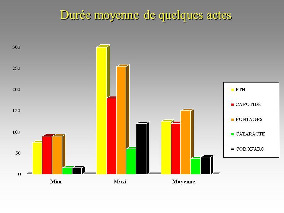 Durée moyenne des Actes par Spécialités