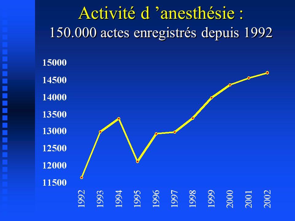 Activité d anesthésie : 150.000 actes enregistrés depuis 1992 Activité d anesthésie : 150.000 actes enregistrés depuis 1992