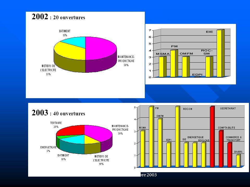 Bordeaux 6 et 7 novembre 2003 2003 : 40 ouvertures 2002 : 20 ouvertures