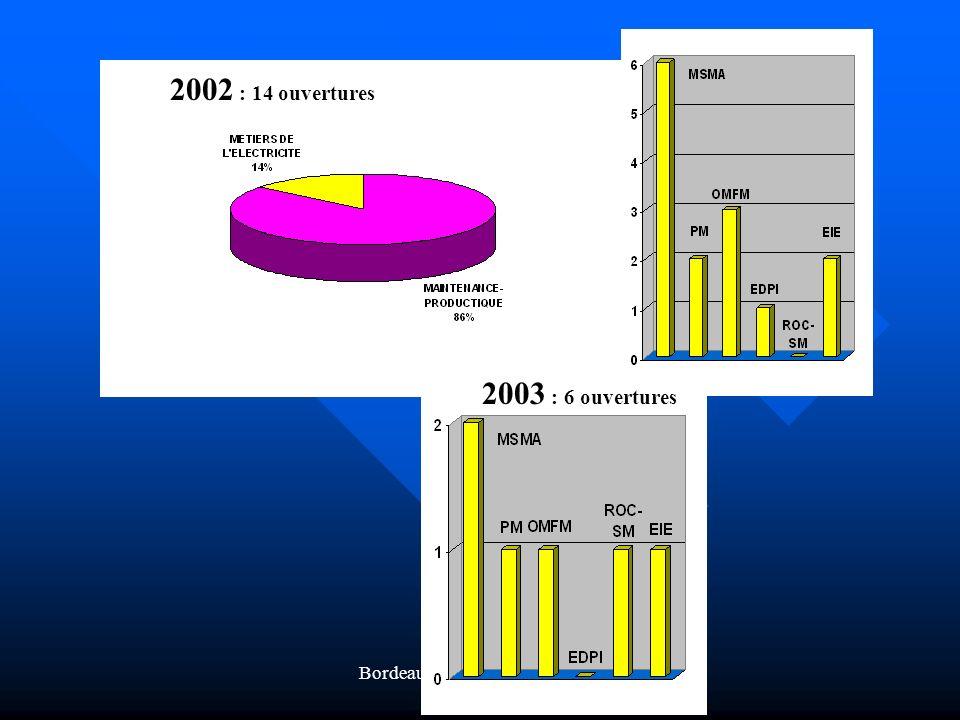 Bordeaux 6 et 7 novembre 2003 2002 : 14 ouvertures 2003 : 6 ouvertures