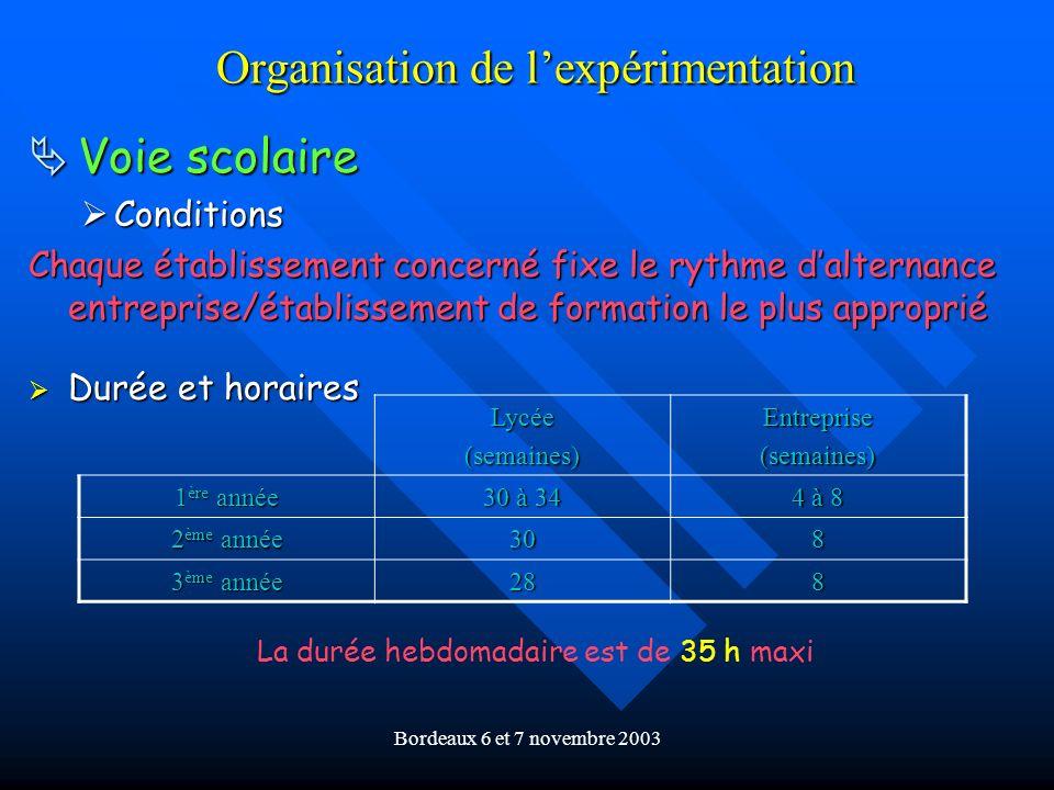 Bordeaux 6 et 7 novembre 2003 Organisation de lexpérimentation Voie scolaire Voie scolaire Conditions Conditions Chaque établissement concerné fixe le