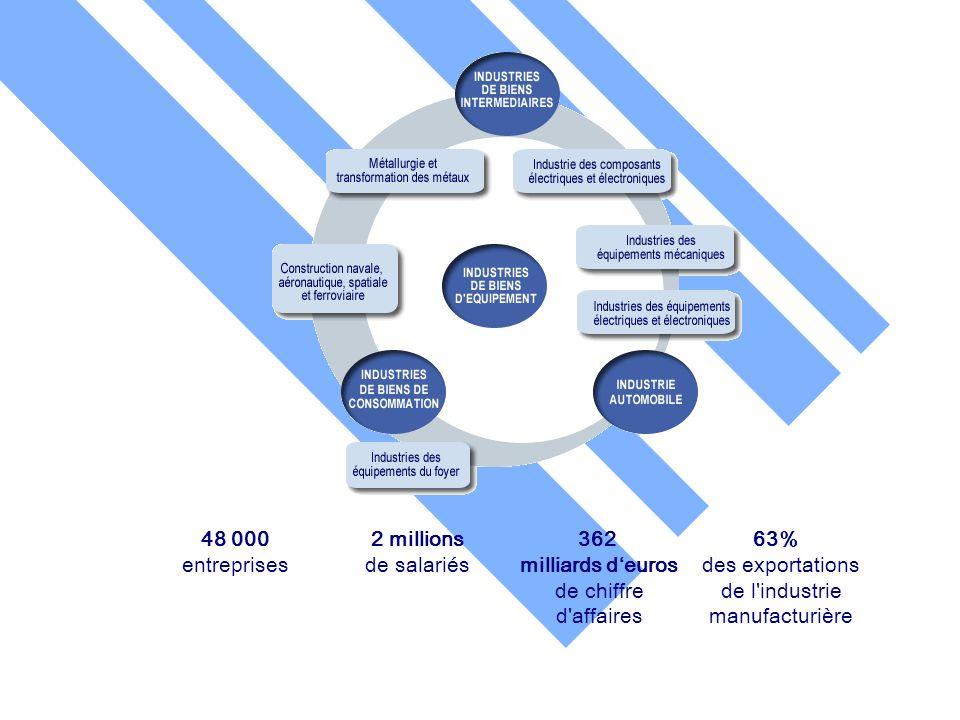 Bordeaux 6 et 7 novembre 2003 48 000 entreprises 2 millions de salariés 362 milliards deuros de chiffre d'affaires 63% des exportations de l'industrie