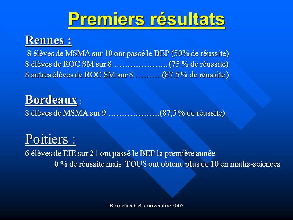 Bordeaux 6 et 7 novembre 2003 Premiers résultats Rennes : 8 élèves de MSMA sur 10 ont passé le BEP (50% de réussite) 8 élèves de MSMA sur 10 ont passé