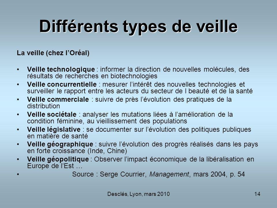 Desclés, Lyon, mars 201014 Différents types de veille La veille (chez lOréal) Veille technologique : informer la direction de nouvelles molécules, des