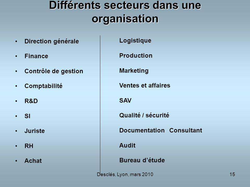 Desclés, Lyon, mars 201015 Différents secteurs dans une organisation Direction générale Finance Contrôle de gestion Comptabilité R&D SI Juriste RH Ach