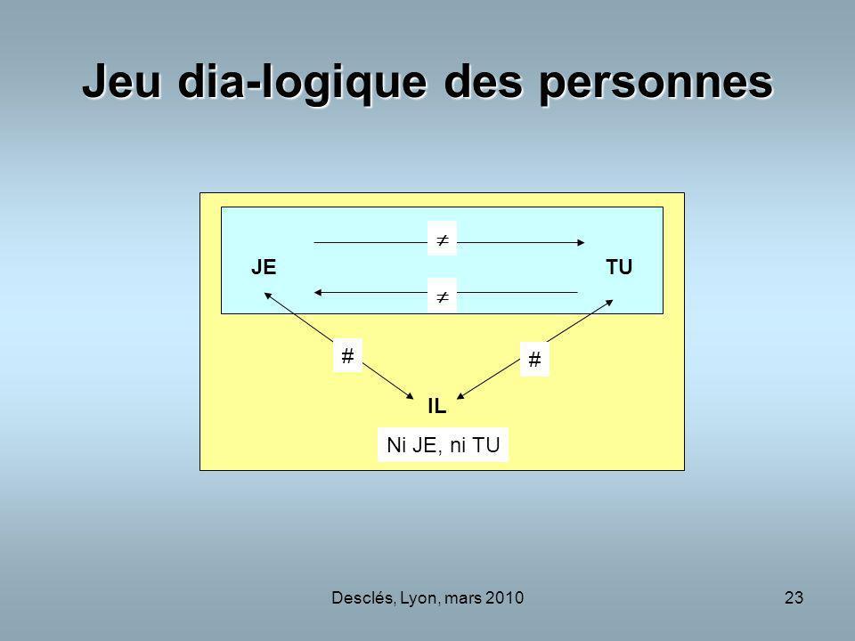 Desclés, Lyon, mars 201023 Jeu dia-logique des personnes JE TU IL # # Ni JE, ni TU
