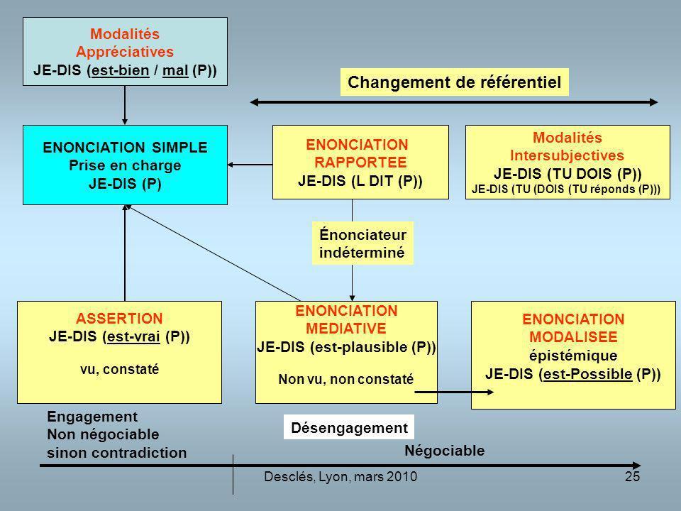 Desclés, Lyon, mars 201025 ENONCIATION SIMPLE Prise en charge JE-DIS (P) ASSERTION JE-DIS (est-vrai (P)) vu, constaté ENONCIATION RAPPORTEE JE-DIS (L DIT (P)) ENONCIATION MODALISEE épistémique JE-DIS (est-Possible (P)) ENONCIATION MEDIATIVE JE-DIS (est-plausible (P)) Non vu, non constaté Désengagement Engagement Non négociable sinon contradiction Négociable Énonciateur indéterminé Modalités Intersubjectives JE-DIS (TU DOIS (P)) JE-DIS (TU (DOIS (TU réponds (P))) Modalités Appréciatives JE-DIS (est-bien / mal (P)) Changement de référentiel