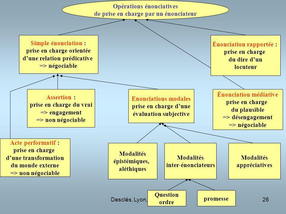 Desclés, Lyon, mars 201026 Simple énonciation : prise en charge orientée dune relation prédicative => négociable Assertion : prise en charge du vrai =