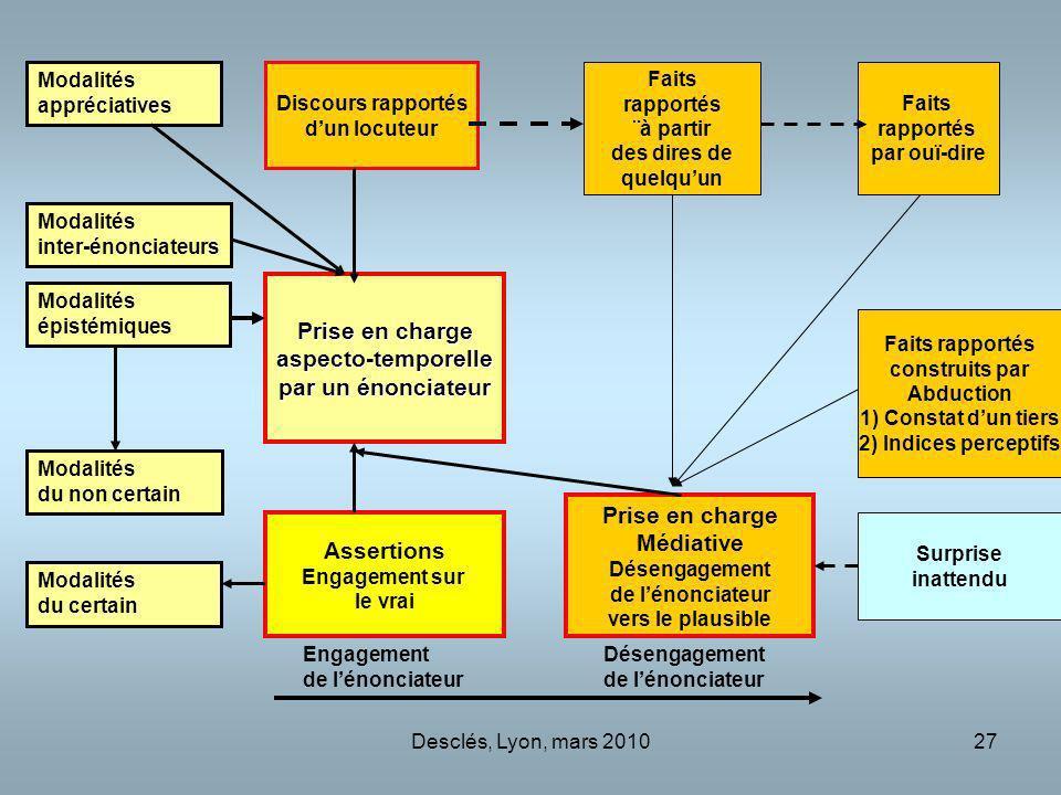 Desclés, Lyon, mars 201027 Prise en charge aspecto-temporelle par un énonciateur Assertions Engagement sur le vrai Prise en charge Médiative Désengage