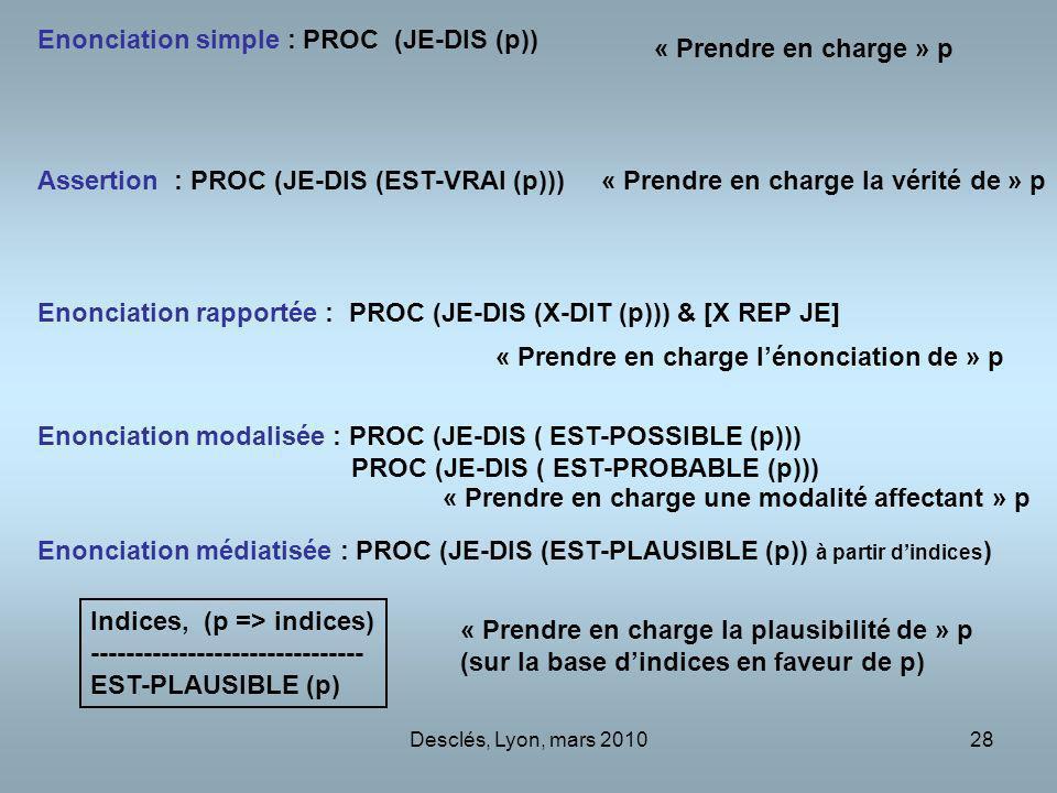 Desclés, Lyon, mars 201028 Enonciation simple : PROC (JE-DIS (p)) Assertion : PROC (JE-DIS (EST-VRAI (p))) Enonciation rapportée : PROC (JE-DIS (X-DIT (p))) & [X REP JE] Enonciation modalisée : PROC (JE-DIS ( EST-POSSIBLE (p))) PROC (JE-DIS ( EST-PROBABLE (p))) Enonciation médiatisée : PROC (JE-DIS (EST-PLAUSIBLE (p)) à partir dindices ) Indices, (p => indices) ------------------------------- EST-PLAUSIBLE (p) « Prendre en charge » p « Prendre en charge la vérité de » p « Prendre en charge lénonciation de » p « Prendre en charge une modalité affectant » p « Prendre en charge la plausibilité de » p (sur la base dindices en faveur de p)