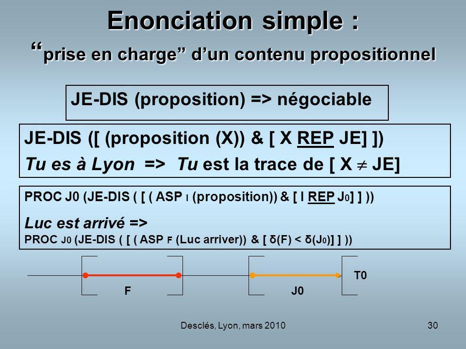 Desclés, Lyon, mars 201030 Enonciation simple : prise en charge dun contenu propositionnel JE-DIS (proposition) => négociable JE-DIS ([ (proposition (