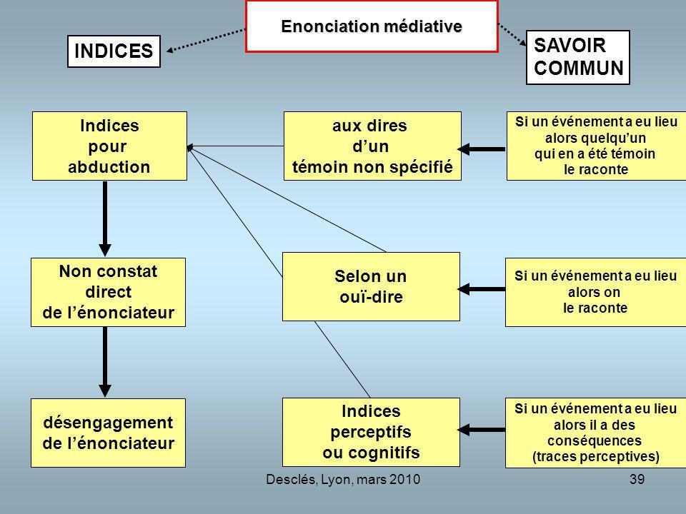 Desclés, Lyon, mars 201039 aux dires dun témoin non spécifié Indices perceptifs ou cognitifs Non constat direct de lénonciateur Indices pour abduction