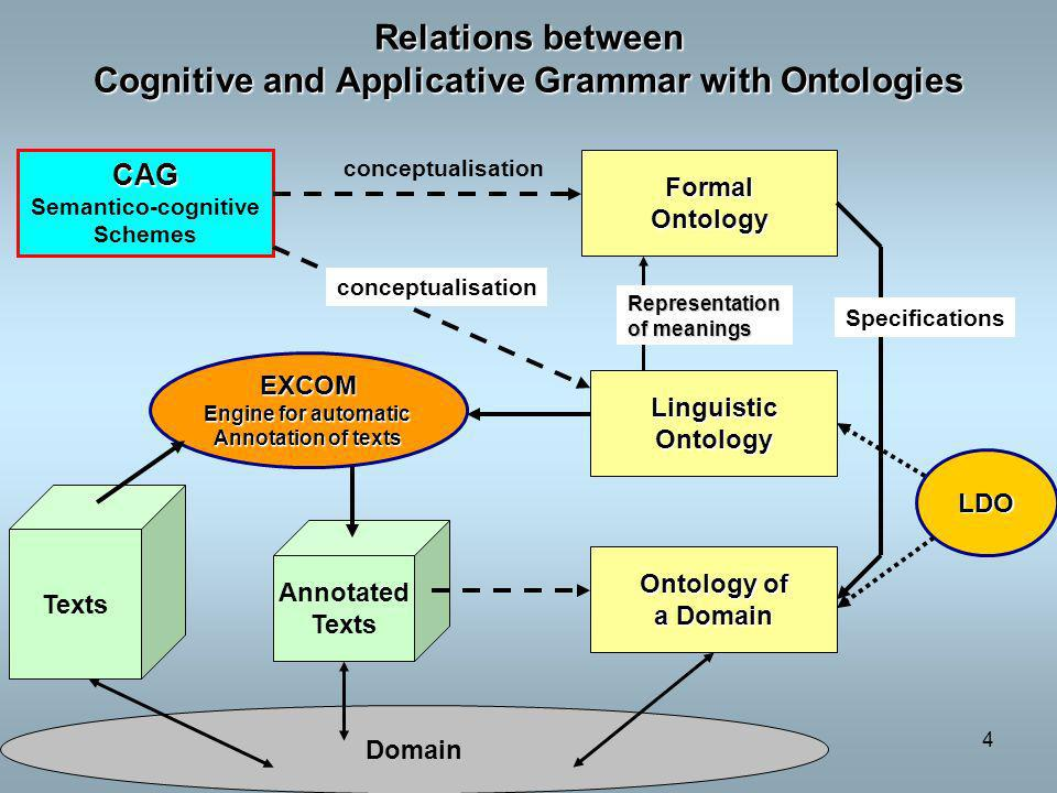 Desclés, Lyon, mars 20104 Relations between Cognitive and Applicative Grammar with Ontologies CAG Semantico-cognitive Schemes Texts Annotated Texts On