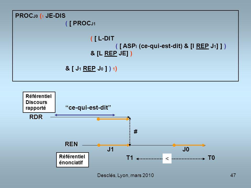 Desclés, Lyon, mars 201047 PROC J0 ( 1 JE-DIS ( [ PROC J1 ( [ L-DIT ( [ ASP I (ce-qui-est-dit) & [I REP J 1 ] ] ) & [L REP JE] ) & [ J 1 REP J 0 ] ) 1 ) J0 T0T1 RDR REN J1 < ce-qui-est-dit Référentielénonciatif RéférentielDiscoursrapporté #