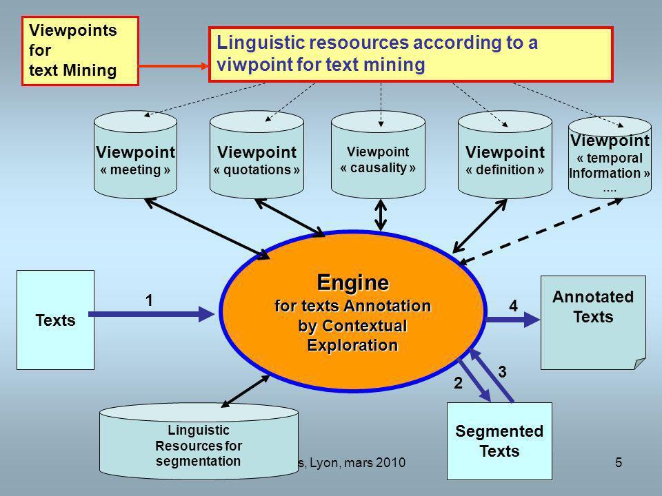 Desclés, Lyon, mars 20105 Engine for texts Annotation by Contextual Exploration Texts Viewpoint « meeting » Viewpoint « quotations » Viewpoints for te