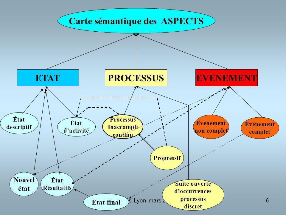 Desclés, Lyon, mars 201017 La veille et la « fouille intelligente » des textes